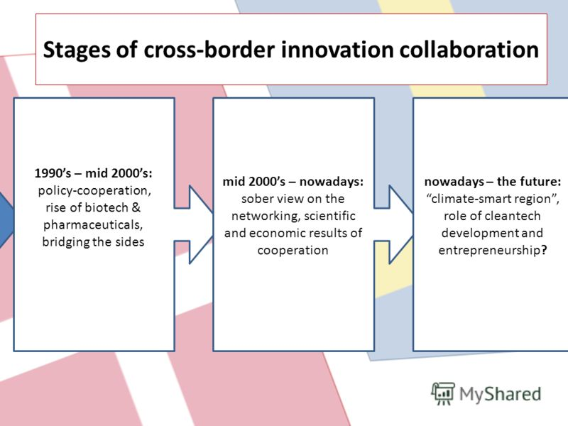 1990s – mid 2000s: policy-cooperation, rise of biotech & pharmaceuticals, bridging the sides Stages of cross-border innovation collaboration mid 2000s – nowadays: sober view on the networking, scientific and economic results of cooperation nowadays –