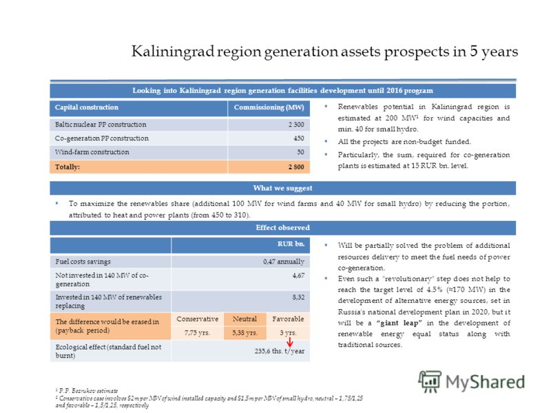 Kaliningrad region generation assets prospects in 5 years 26 Looking into Kaliningrad region generation facilities development until 2016 program Renewables potential in Kaliningrad region is estimated at 200 MW 1 for wind capacities and min. 40 for