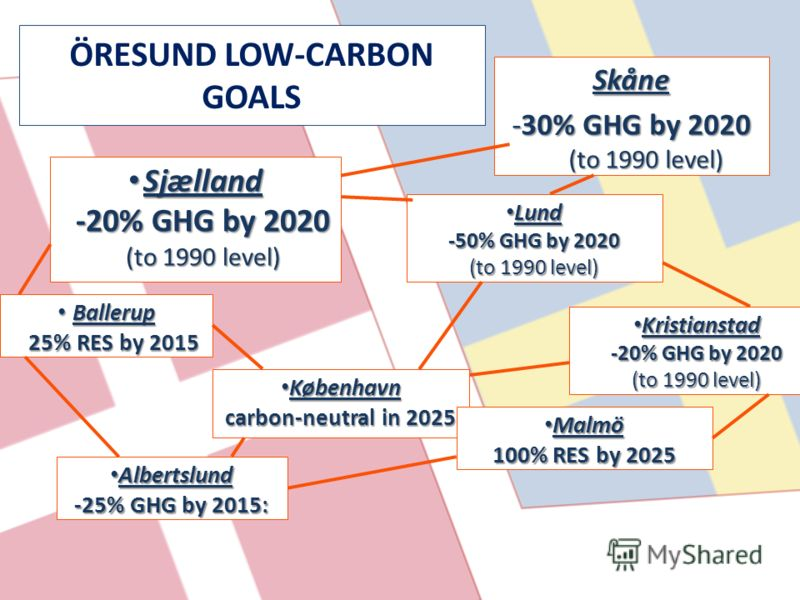 Sjælland -20% GHG by 2020 (to 1990 level) Sjælland -20% GHG by 2020 (to 1990 level) København København carbon-neutral in 2025 Skåne -30% GHG by 2020 (to 1990 level) Albertslund -25% GHG by 2015: Albertslund -25% GHG by 2015: Ballerup 25% RES by 2015