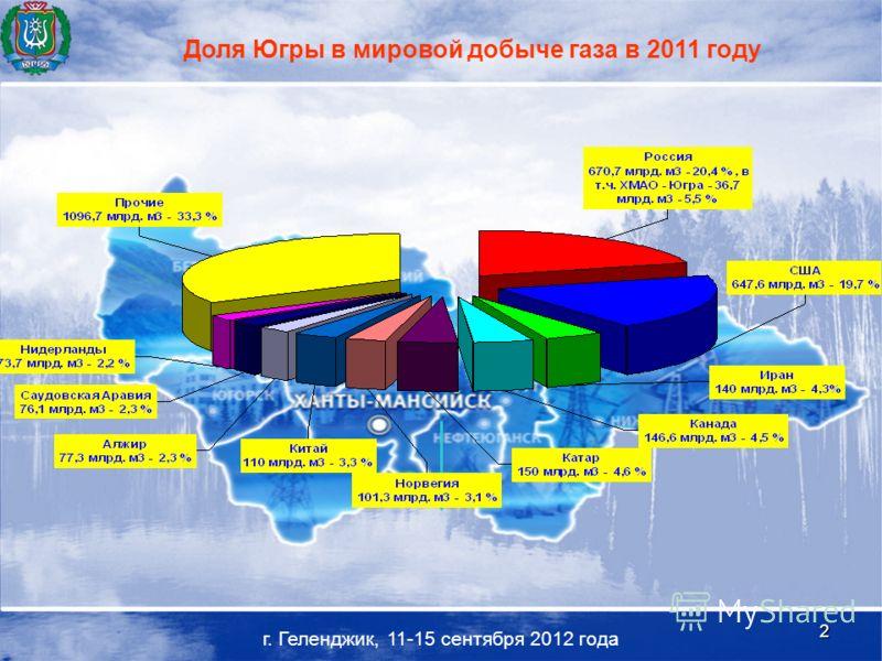 2 г. Геленджик, 11-15 сентября 2012 года Доля Югры в мировой добыче газа в 2011 году