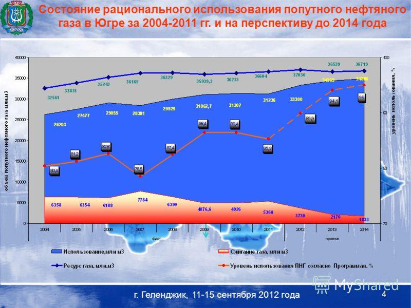 4 г. Геленджик, 11-15 сентября 2012 года Состояние рационального использования попутного нефтяного газа в Югре за 2004-2011 гг. и на перспективу до 2014 года