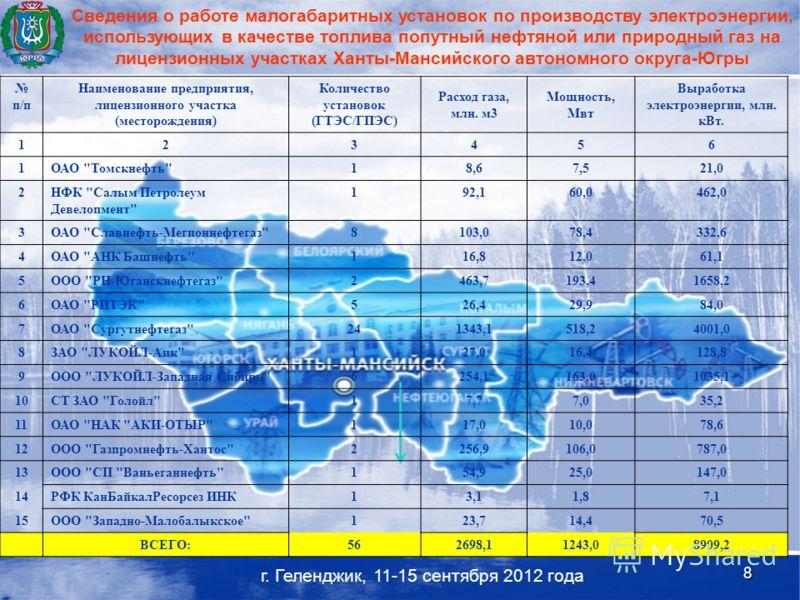 8 п/п Наименование предприятия, лицензионного участка (месторождения) Количество установок (ГТЭС/ГПЭС) Расход газа, млн. м3 Мощность, Мвт Выработка электроэнергии, млн. кВт. 123456 1ОАО