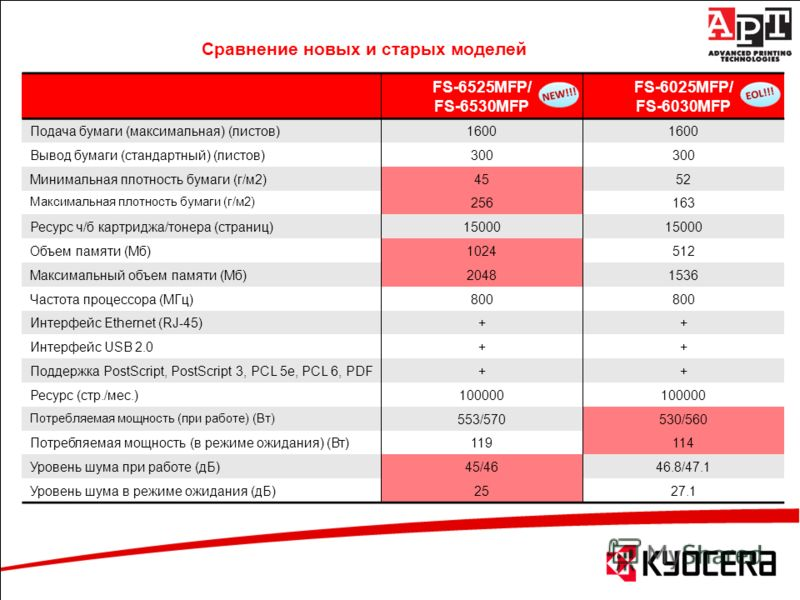 Сравнение новых и старых моделей FS-6525MFP/ FS-6530MFP FS-6025MFP/ FS-6030MFP Подача бумаги (максимальная) (листов) 1600 Вывод бумаги (стандартный) (листов) 300 Минимальная плотность бумаги (г/м2) 4552 Максимальная плотность бумаги (г/м2) 256163 Рес