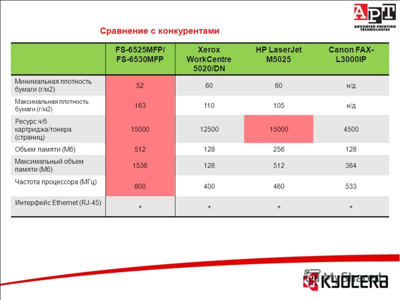 Сравнение с конкурентами FS-6525MFP/ FS-6530MFP Xerox WorkCentre 5020/DN HP LaserJet M5025 Canon FAX- L3000IP Минимальная плотность бумаги (г/м2) 5260 н/д Максимальная плотность бумаги (г/м2) 163110105н/д Ресурс ч/б картриджа/тонера (страниц) 1500012