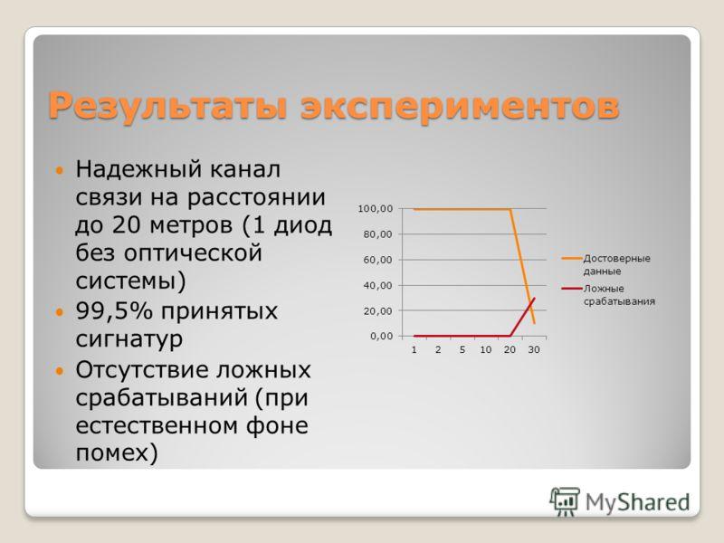 Результаты экспериментов Надежный канал связи на расстоянии до 20 метров (1 диод без оптической системы) 99,5% принятых сигнатур Отсутствие ложных срабатываний (при естественном фоне помех)