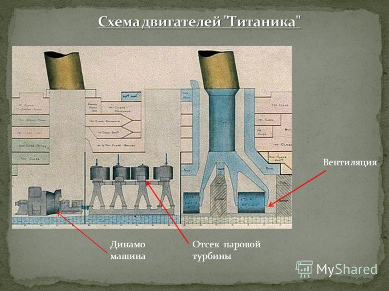 Динамо машина Отсек паровой турбины Вентиляция