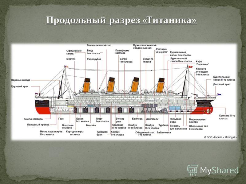 Продольный разрез «Титаника»