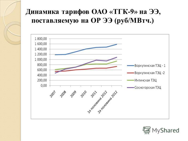 Динамика тарифов ОАО «ТГК-9» на ЭЭ, поставляемую на ОР ЭЭ (руб/МВтч.)