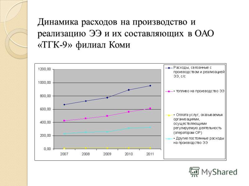 Динамика расходов на производство и реализацию ЭЭ и их составляющих в ОАО «ТГК-9» филиал Коми