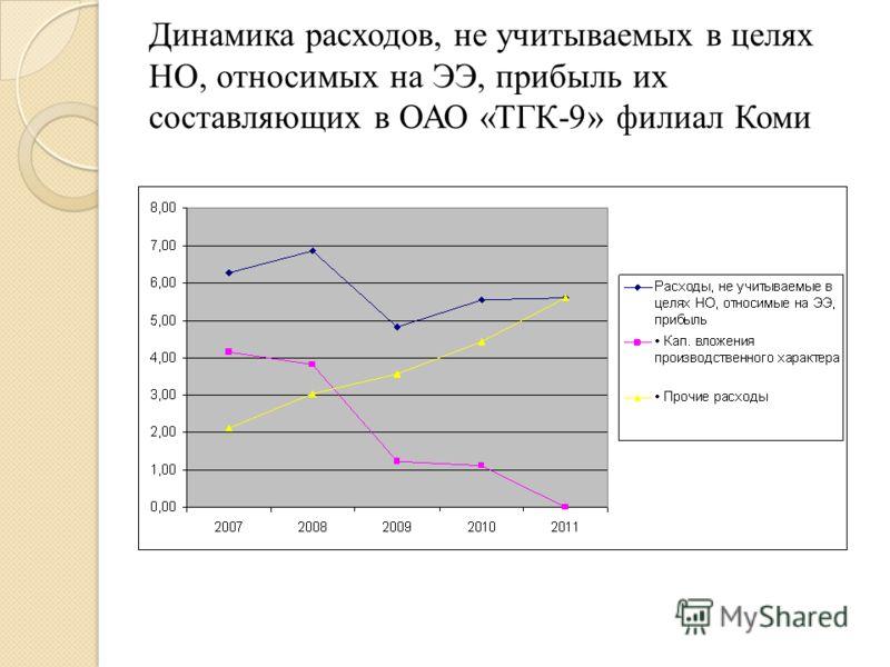 Динамика расходов, не учитываемых в целях НО, относимых на ЭЭ, прибыль их составляющих в ОАО «ТГК-9» филиал Коми