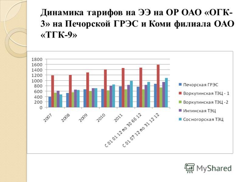 Динамика тарифов на ЭЭ на ОР ОАО «ОГК- 3» на Печорской ГРЭС и Коми филиала ОАО «ТГК-9»