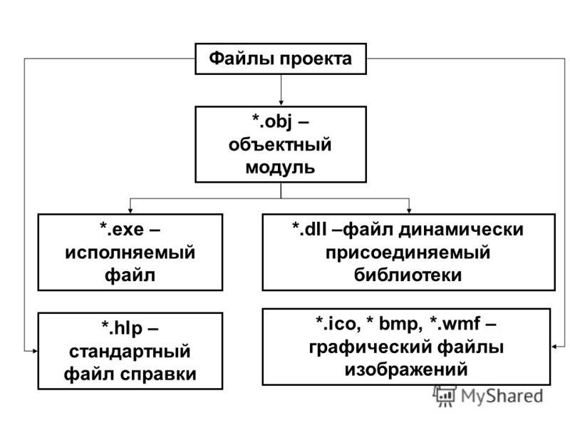 Файлы проекта *.obj – объектный модуль *.exe – исполняемый файл *.dll –файл динамически присоединяемый библиотеки *.hlp – стандартный файл справки *.ico, * bmp, *.wmf – графический файлы изображений