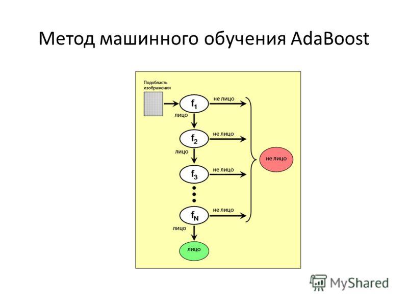 Метод машинного обучения AdaBoost