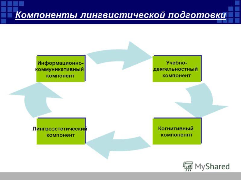 Компоненты лингвистической подготовки Учебно- деятельностный компонент Когнитивный компоненнт Лингвоэстетический компонент Информационно- коммуникативный компонент