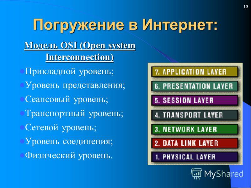 13 Погружение в Интернет: Модель OSI (Open system Interconnection) Прикладной уровень; Уровень представления; Сеансовый уровень; Транспортный уровень; Сетевой уровень; Уровень соединения; Физический уровень.