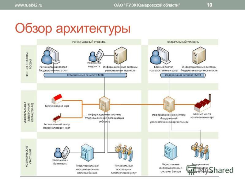 Обзор архитектуры www.ruek42.ruОАО РУЭК Кемеровской области 10