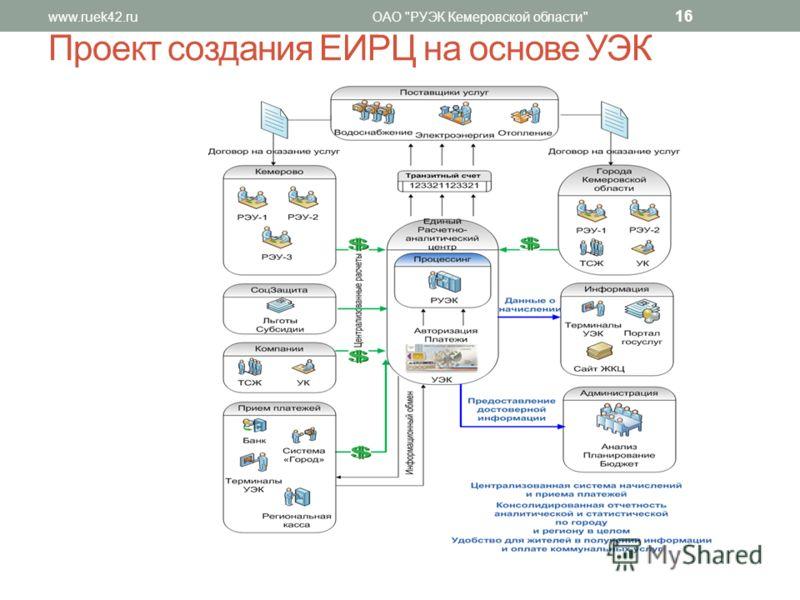 www.ruek42.ruОАО РУЭК Кемеровской области 16 Проект создания ЕИРЦ на основе УЭК