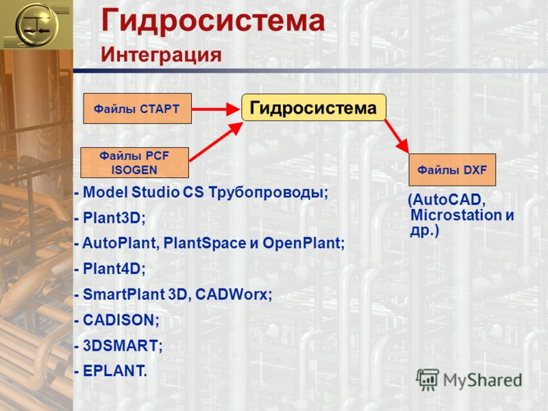 Гидросистема Интеграция Гидросистема Файлы DXF Файлы СТАРТ Файлы PCF ISOGEN (AutoCAD, Microstation и др.) - Model Studio CS Трубопроводы; - Plant3D; - AutoPlant, PlantSpace и OpenPlant; - Plant4D; - SmartPlant 3D, CADWorx; - CADISON; - 3DSMART; - EPL