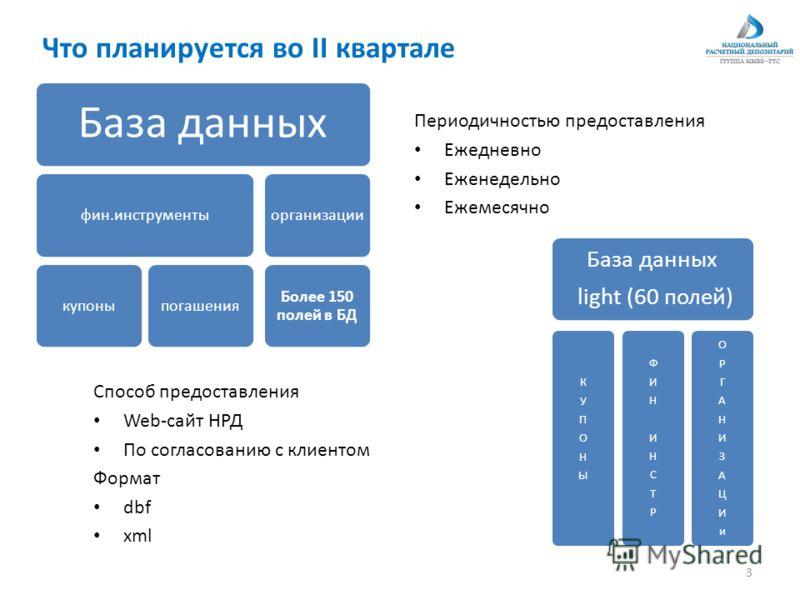 Что планируется во II квартале Способ предоставления Web-сайт НРД По согласованию с клиентом Формат dbf xml 3 База данных light (60 полей) КУПОНЫКУПОНЫ ФИНИНСТРФИНИНСТР ОРГАНИЗАЦИиОРГАНИЗАЦИи База данных фин.инструментыкупоныпогашенияорганизации Боле