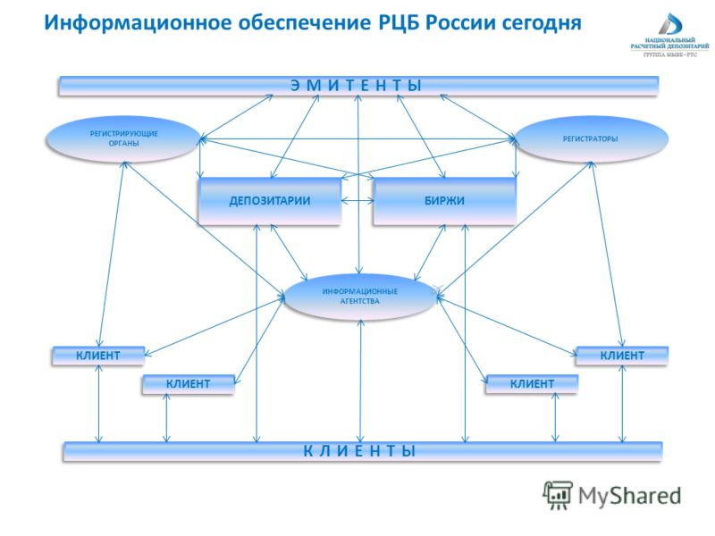 Информационное обеспечение РЦБ России сегодня ЭМИТЕНТЫ КЛИЕНТЫ РЕГИСТРИРУЮЩИЕ ОРГАНЫ РЕГИСТРАТОРЫ ИНФОРМАЦИОННЫЕ АГЕНТСТВА ДЕПОЗИТАРИИ БИРЖИ КЛИЕНТ