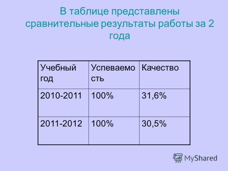 В таблице представлены сравнительные результаты работы за 2 года Учебный год Успеваемо сть Качество 2010-2011100%31,6% 2011-2012100%30,5%