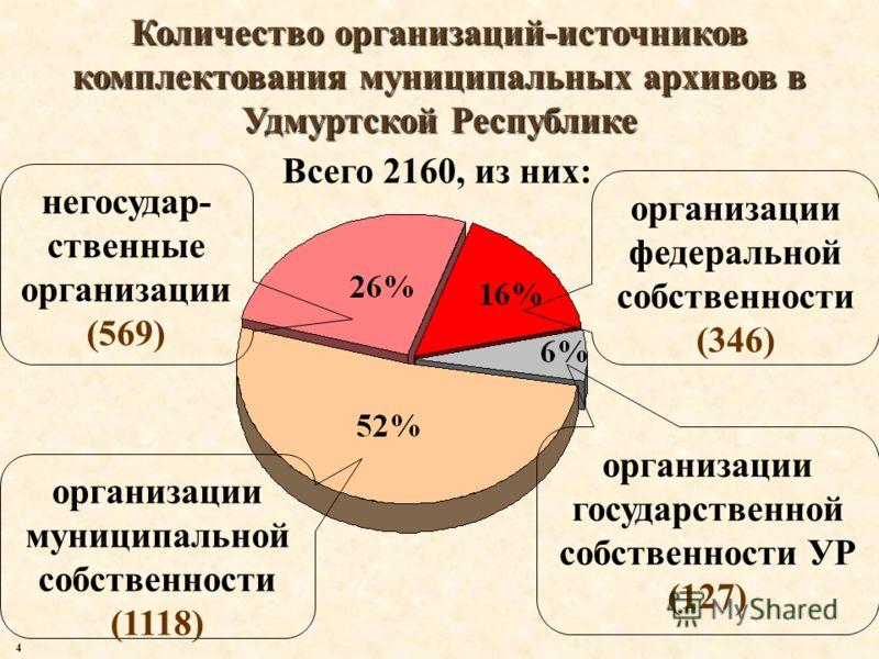 Количество организаций-источников комплектования муниципальных архивов в Удмуртской Республике Всего 2160, из них: организации муниципальной собственности (1118) негосудар- ственные организации (569) организации федеральной собственности (346) органи
