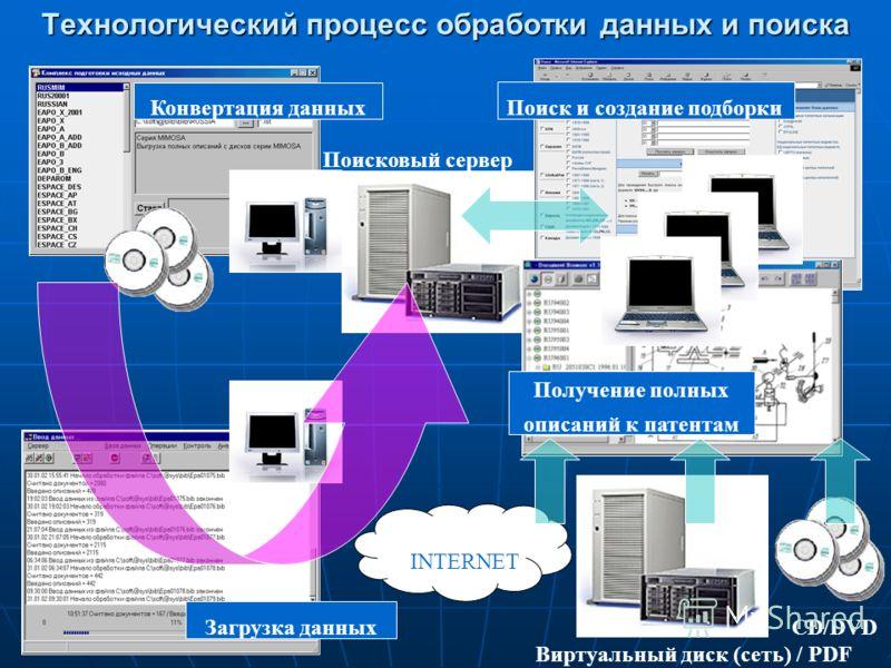 Технологический процесс обработки данных и поиска Загрузка данных CD/DVD Виртуальный диск (сеть) / PDF Поисковый сервер Конвертация данных Получение полных описаний к патентам Поиск и создание подборки INTERNET