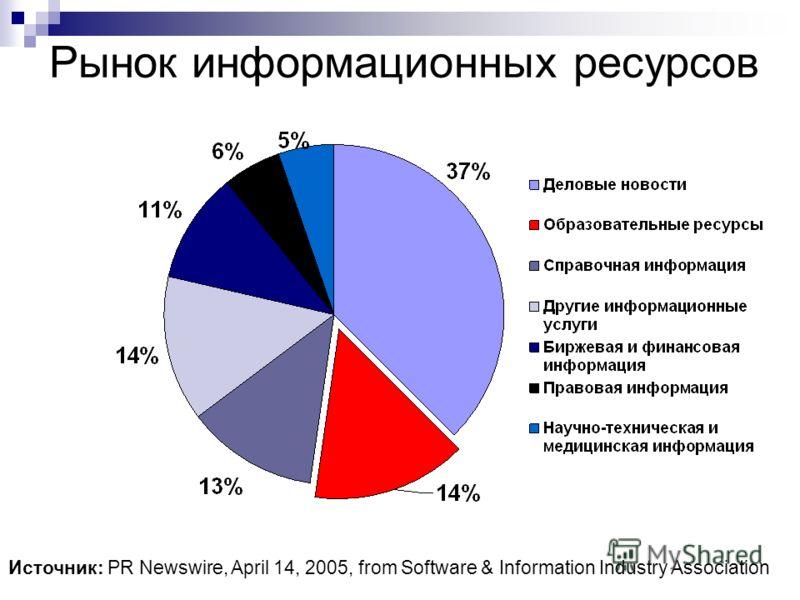 Рынок информационных ресурсов Источник: PR Newswire, April 14, 2005, from Software & Information Industry Association