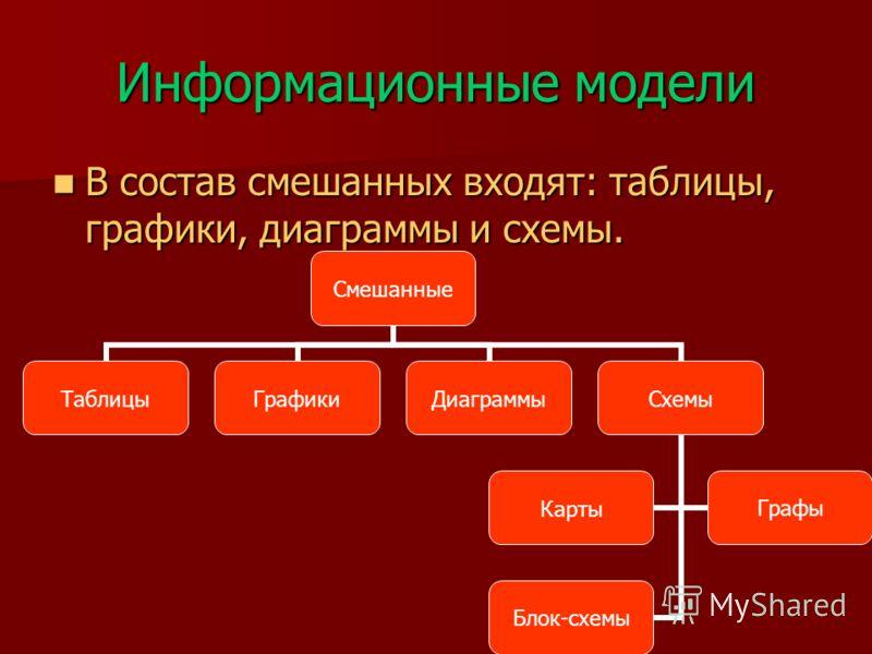 Информационные модели В состав смешанных входят: таблицы, графики, диаграммы и схемы. В состав смешанных входят: таблицы, графики, диаграммы и схемы. Смешанные ТаблицыГрафикиДиаграммыСхемы КартыГрафы Блок-схемы