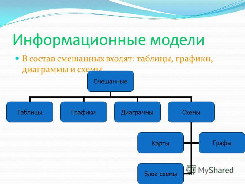 Информационные модели В состав смешанных входят: таблицы, графики, диаграммы и схемы. Смешанные ТаблицыГрафикиДиаграммыСхемы КартыГрафы Блок-схемы