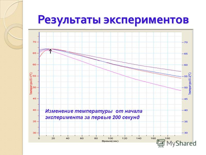 Результаты экспериментов Изменение температуры от начала эксперимента за первые 200 секунд