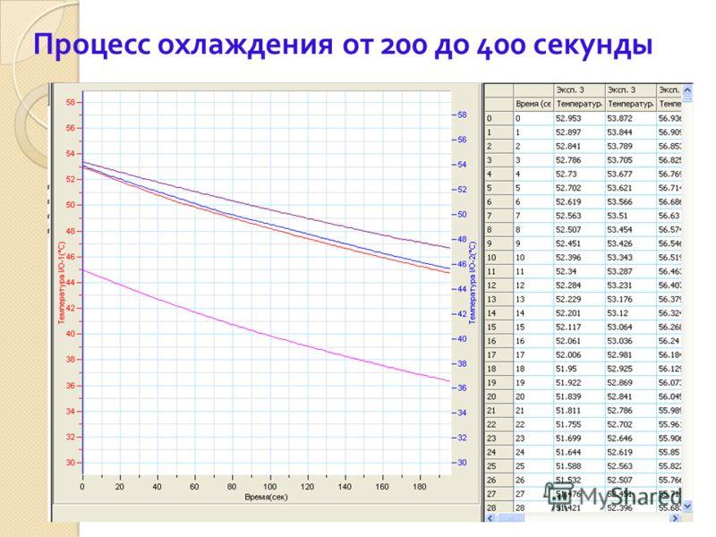 Процесс охлаждения от 200 до 400 секунды