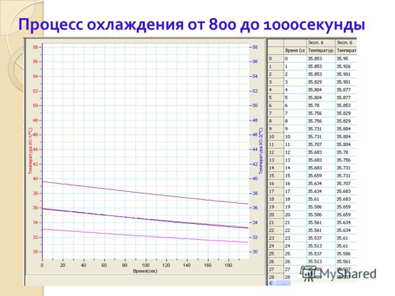 Процесс охлаждения от 800 до 1000секунды