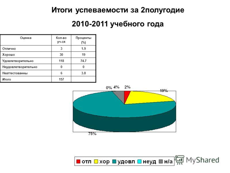 Итоги успеваемости за 2полугодие 2010-2011 учебного года ОценкаКол-во уч-ся Проценты (%) Отлично31.9 Хорошо3019 Удовлетворительно11874.7 Неудовлетворительно00 Неаттестованны63.8 Итого157