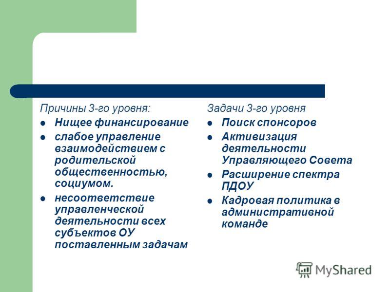 Причины 3-го уровня: Нищее финансирование слабое управление взаимодействием с родительской общественностью, социумом. несоответствие управленческой деятельности всех субъектов ОУ поставленным задачам Задачи 3-го уровня Поиск спонсоров Активизация дея