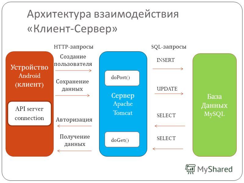 Сервер Apache Tomcat Архитектура взаимодействия « Клиент - Сервер » API server connection Устройство Android ( клиент ) doPost() doGet() Создание пользователя Сохранение данных Авторизация Получение данных База Данных MySQL INSERT UPDATE SELECT SQL-
