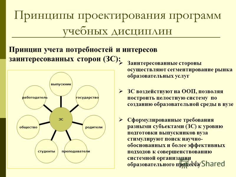 Принцип учета потребностей и интересов заинтересованных сторон (ЗС): Заинтересованные стороны осуществляют сегментирование рынка образовательных услуг ЗС воздействуют на ООП, позволяя построить целостную систему по созданию образовательной среды в ву