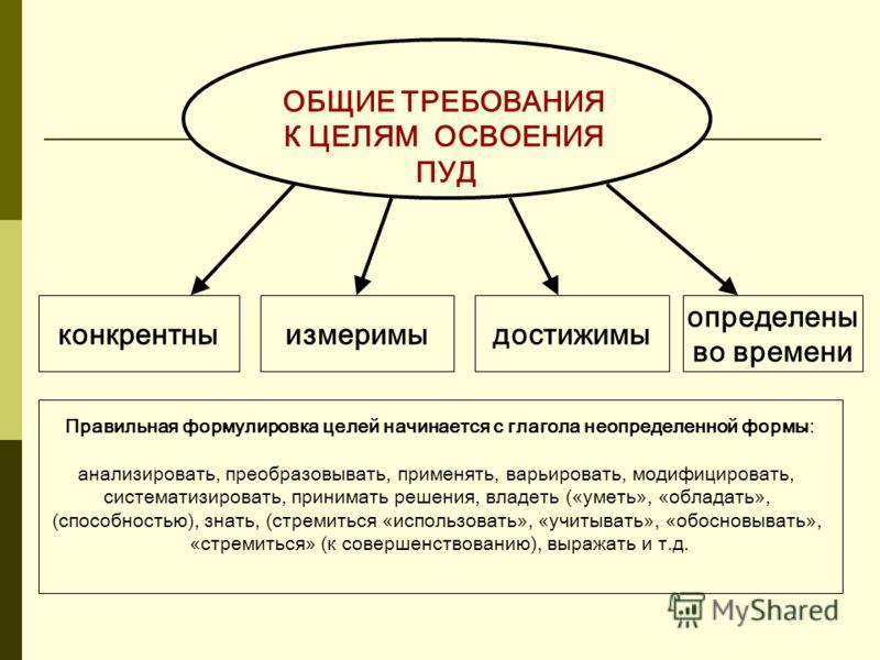 ОБЩИЕ ТРЕБОВАНИЯ К ЦЕЛЯМ ОСВОЕНИЯ ПУД конкрентны Правильная формулировка целей начинается с глагола неопределенной формы: анализировать, преобразовывать, применять, варьировать, модифицировать, систематизировать, принимать решения, владеть («уметь»,