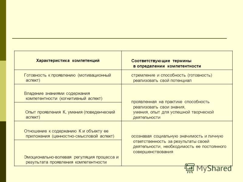 Характеристика компетенций Соответствующие термины в определении компетентности Готовность к проявлению (мотивационный аспект) стремление и способность (готовность) реализовать свой потенциал Владение знаниями содержания компетентности (когнитивный а