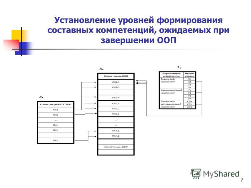 7 Установление уровней формирования составных компетенций, ожидаемых при завершении ООП