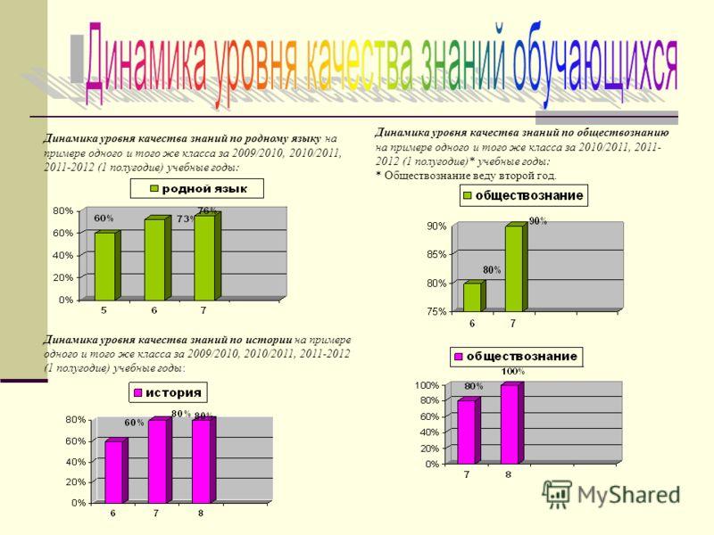 Динамика уровня качества знаний по родному языку на примере одного и того же класса за 2009/2010, 2010/2011, 2011-2012 (1 полугодие) учебные годы: Динамика уровня качества знаний по истории на примере одного и того же класса за 2009/2010, 2010/2011,