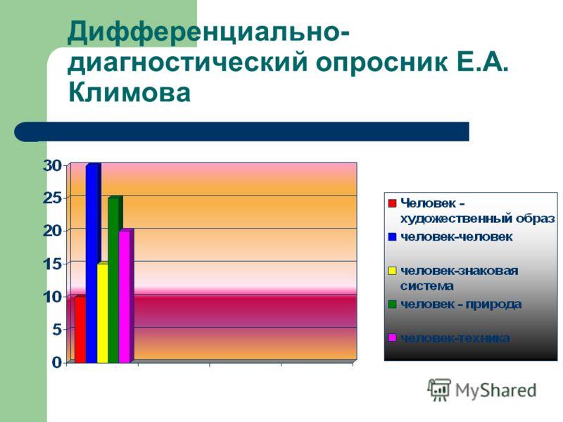 Дифференциально- диагностический опросник Е.А. Климова