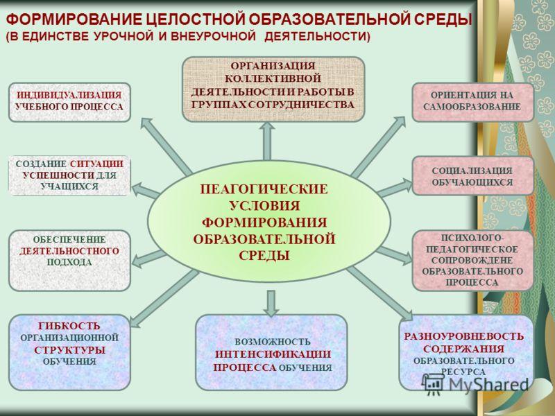 ФОРМИРОВАНИЕ ЦЕЛОСТНОЙ ОБРАЗОВАТЕЛЬНОЙ СРЕДЫ (В ЕДИНСТВЕ УРОЧНОЙ И ВНЕУРОЧНОЙ ДЕЯТЕЛЬНОСТИ) ИНДИВИДУАЛИЗАЦИЯ УЧЕБНОГО ПРОЦЕССА ОРГАНИЗАЦИЯ КОЛЛЕКТИВНОЙ ДЕЯТЕЛЬНОСТИ И РАБОТЫ В ГРУППАХ СОТРУДНИЧЕСТВА ОРИЕНТАЦИЯ НА САМООБРАЗОВАНИЕ СОЗДАНИЕ СИТУАЦИИ УСП