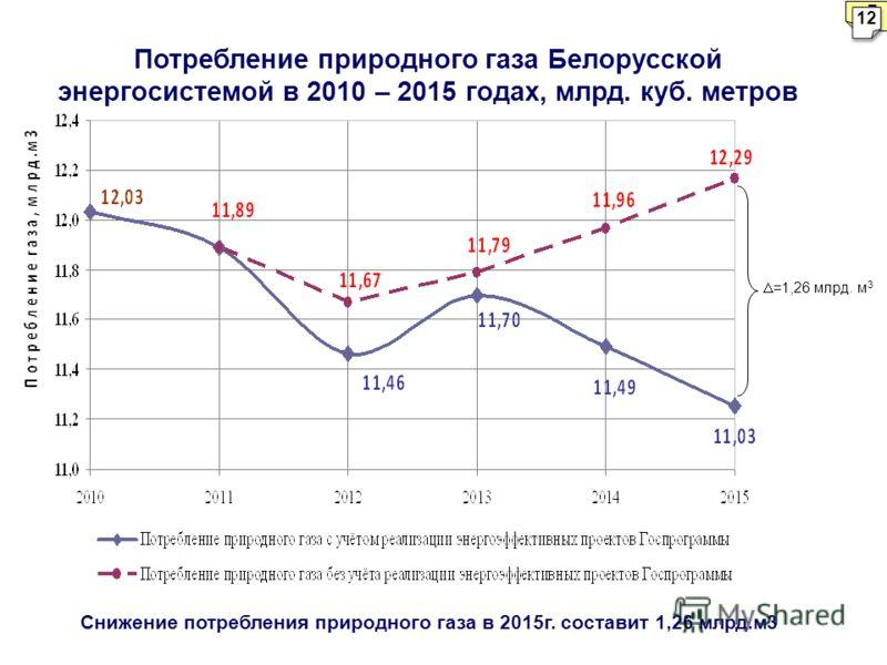 Потребление природного газа Белорусской энергосистемой в 2010 – 2015 годах, млрд. куб. метров Снижение потребления природного газа в 2015г. составит 1,26 млрд.м3 =1,26 млрд. м 3 7 12