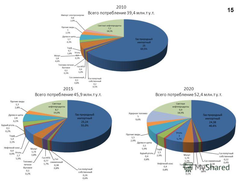 2010 Всего потребление 39,4 млн.т у.т. 2015 Всего потребление 45,9 млн.т у.т. 2020 Всего потребление 52,4 млн.т у.т. 15