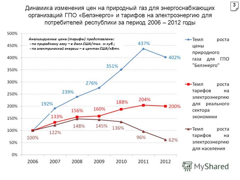 Динамика изменения цен на природный газ для энергоснабжающих организаций ГПО «Белэнерго» и тарифов на электроэнергию для потребителей республики за период 2006 – 2012 годы Анализируемые цены (тарифы) представлены: - по природному газу – в долл.США/ты