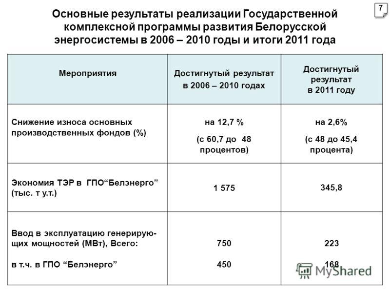 Основные результаты реализации Государственной комплексной программы развития Белорусской энергосистемы в 2006 – 2010 годы и итоги 2011 года МероприятияДостигнутый результат в 2006 – 2010 годах Достигнутый результат в 2011 году Снижение износа основн