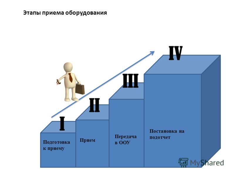 Этапы приема оборудования I III II IV Подготовка к приему Прием Передача в ООУ Постановка на подотчет