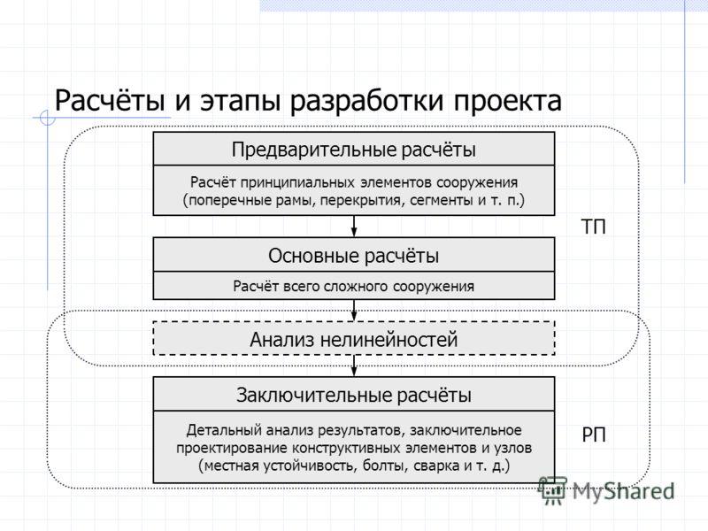 Расчёты и этапы разработки проекта Заключительные расчёты Детальный анализ результатов, заключительное проектирование конструктивных элементов и узлов (местная устойчивость, болты, сварка и т. д.) Preliminarūs skaičiavimai Анализ нелинейностей Princi