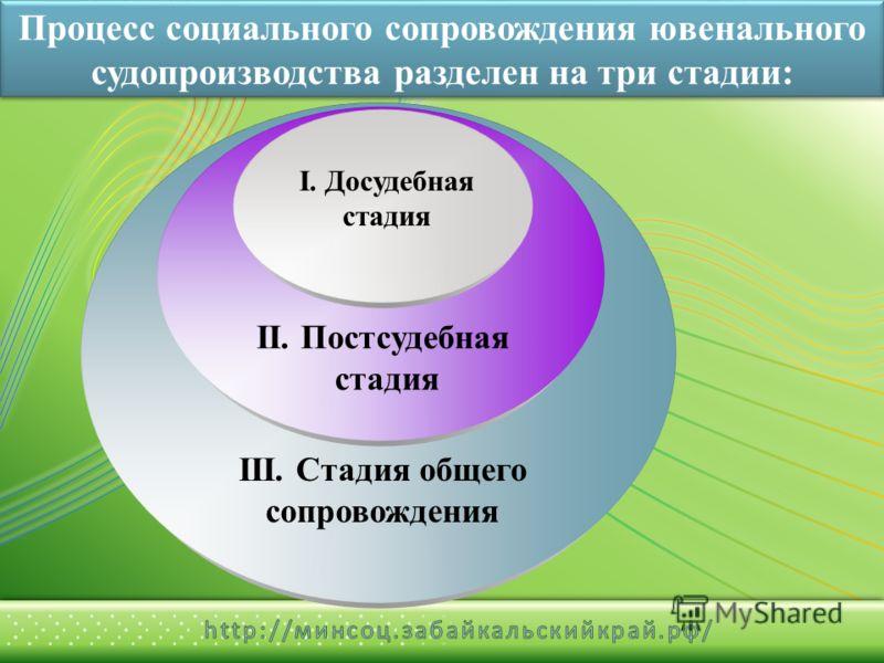 Процесс социального сопровождения ювенального судопроизводства разделен на три стадии: I. Досудебная стадия II. Постсудебная стадия III. Стадия общего сопровождения